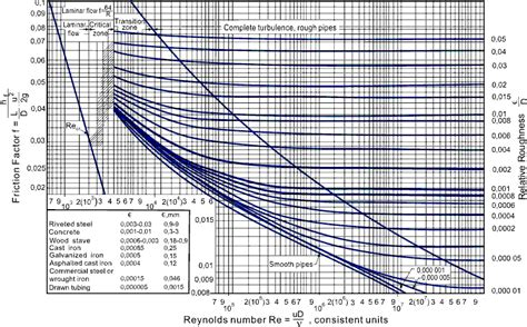 Collection of moody diagram calculator online image collections how moody diagram calculator online image collections how to pin moody friction factor calculator on pinterest ccuart Image collections