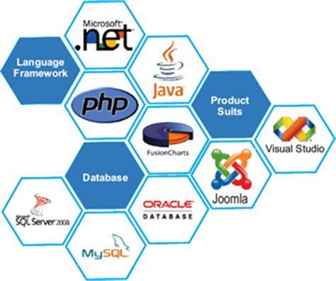 Web Technology Training Institute & Computer Courses Delhi