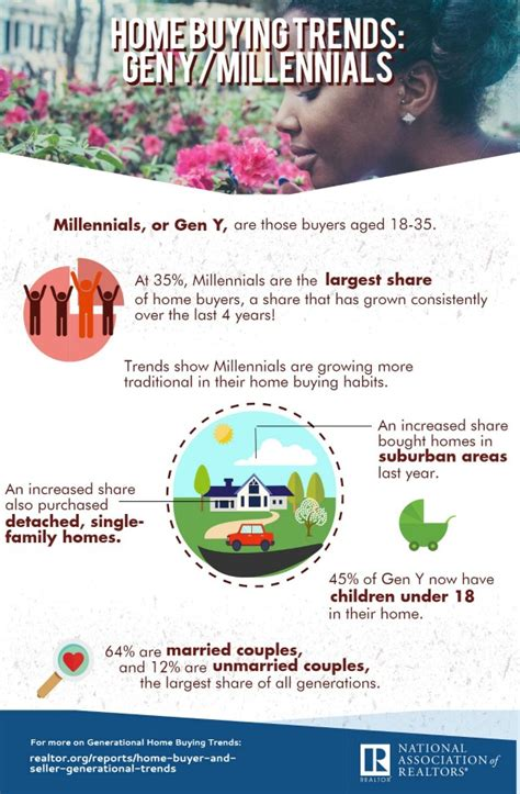 infographic home buying trends millennials realtor org