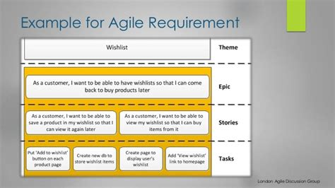 Agile Business Analyst Huong Tran Requirements Document Template Agile