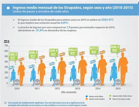 aumento salarial enlaces y mandos medios 2016 aumenta ingreso promedio de los chilenos a 505 477 tele 13