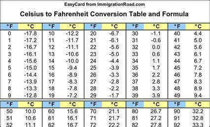 Celsius To Fahrenheit Table by Others Free Premium Templates Forms