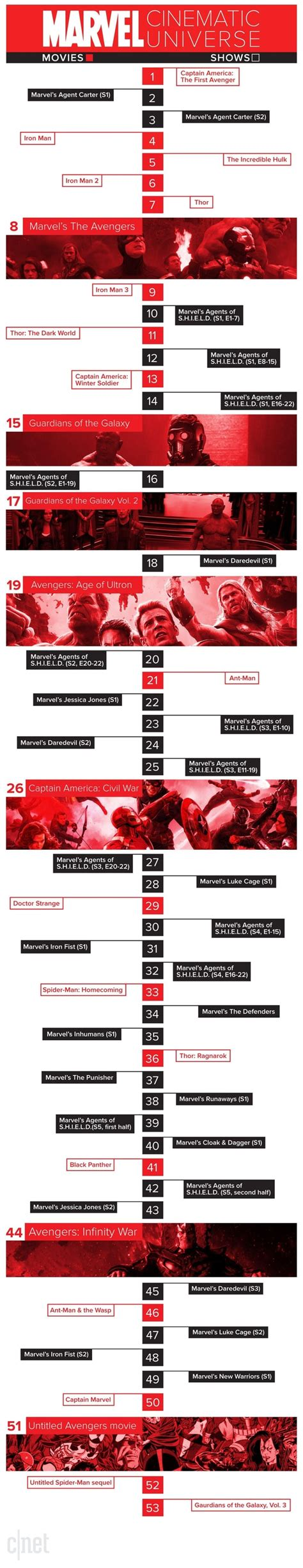 marvel film sequence in which order should one watch all the marvel movies and