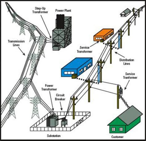 electrical power substation layout design and construction pdf power substation types hubpages