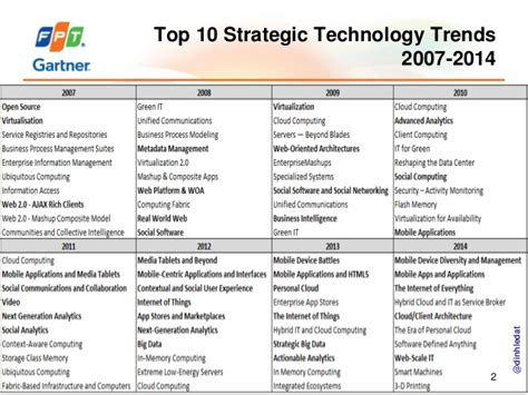What Is The Best New Trend Of 2007 by Top 10 Strategic Technology Trends 2007 2014 Gartner