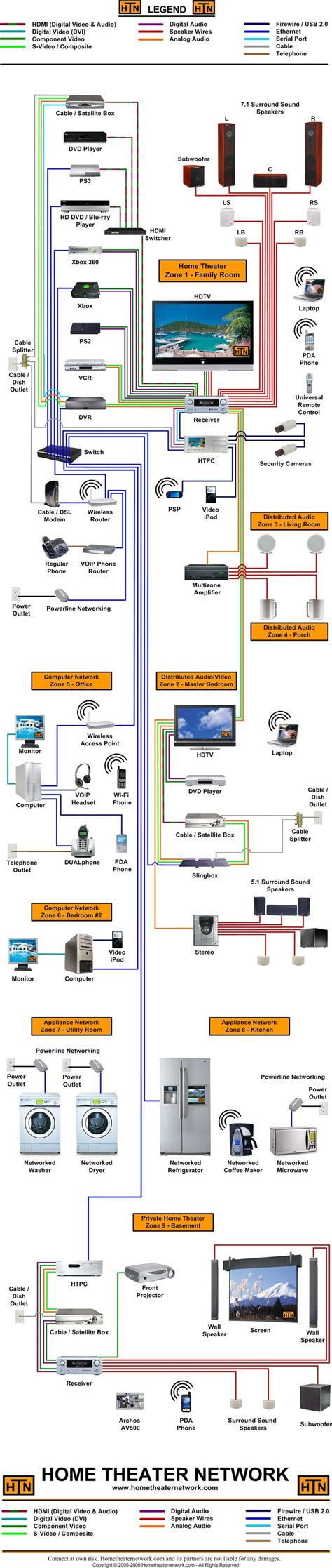 house wiring internet connection best 25 home network ideas on pinterest