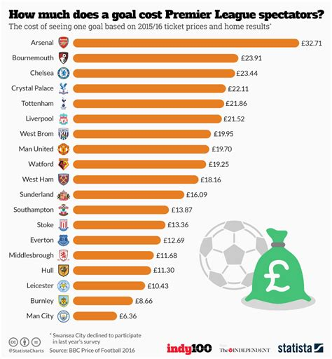 How Much Does Mba Cost Infographic by Chart How Much Does A Goal Cost Premier League Spectators