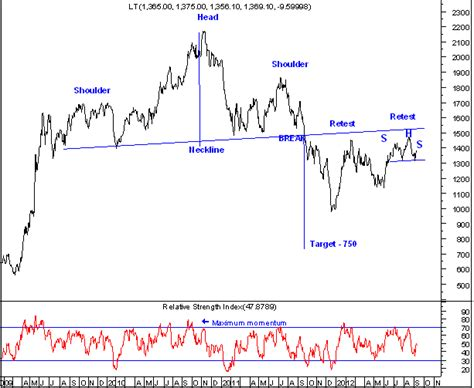 pattern analysis wave elliott wave india taking technical analysis to next