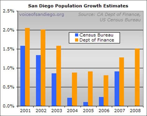 Of Sandiego Mba Hiring Stats by The Fastest Population Growth In Five Years Voice Of San