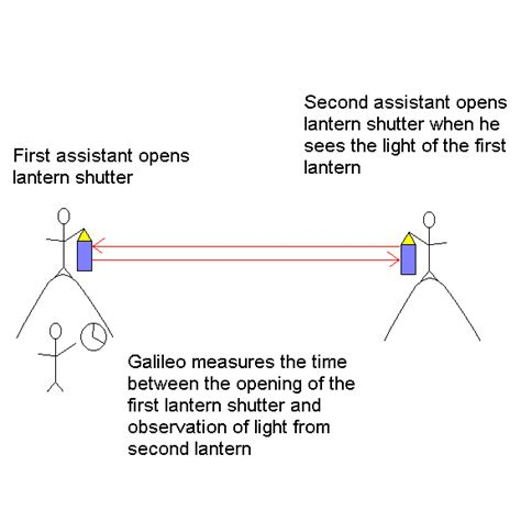 speed of light experiment test 8 study guide