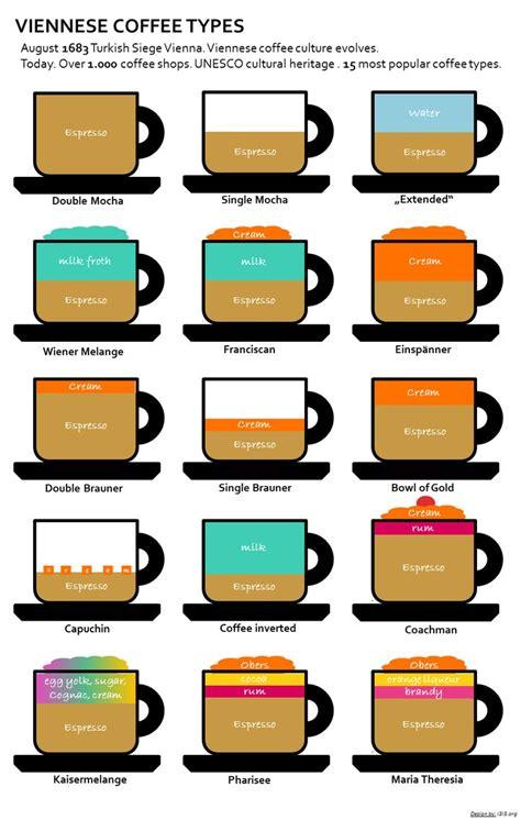 Viennese Coffee Types.   Infografik   Pinterest