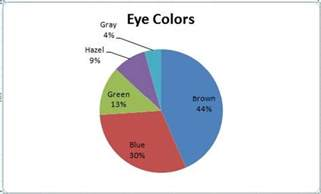 percentage of eye colors statistics without tears picturing categorical data