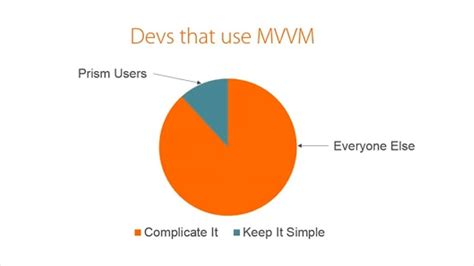 mvvm pattern youtube mvvm made simple with prism webinar youtube