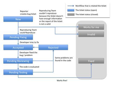 workflow presentation ticket workflow openpne 3 openpne issue tracking system