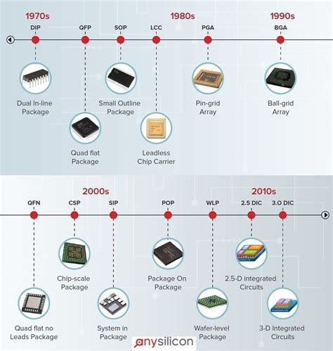 integrated circuits evolution evolution of integrated circuit packaging 28 images ic packaging tsv is a business looking