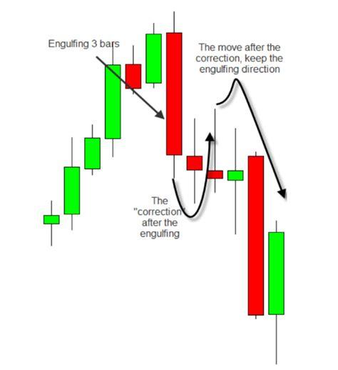 candlestick pattern theory most powerful candlestick patterns part 1