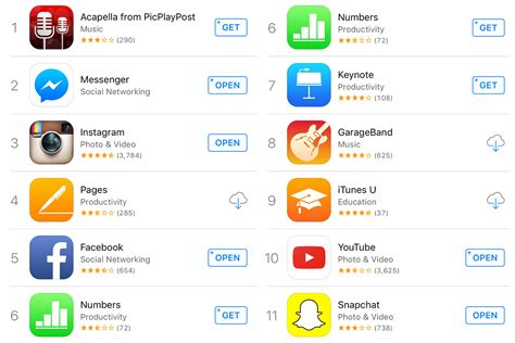 best apple apps for iphone app store anomaly investigating apple apps behavior on