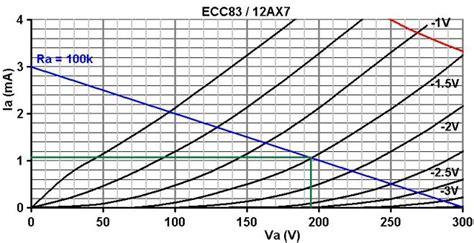 100k cathode resistor the valve wizard tremolo oscillator