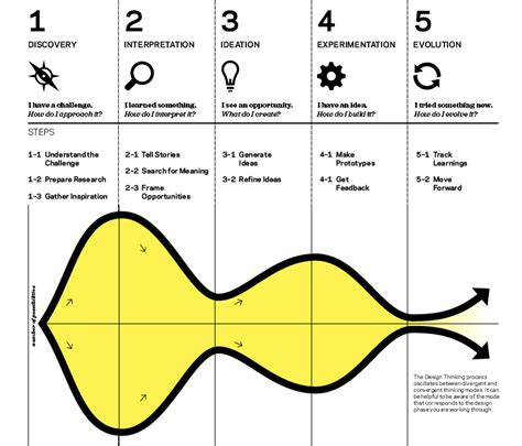 design thinking quora 5 steps of ideo design thinking process somurich com