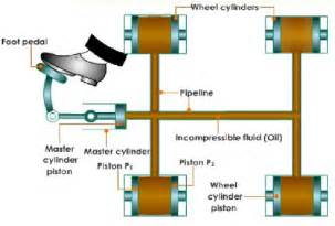 Hydraulic Brake System Use How Tractor Brake Works Global Automotive Technology