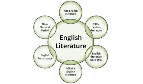 themes english literature difference between english literature and literature in