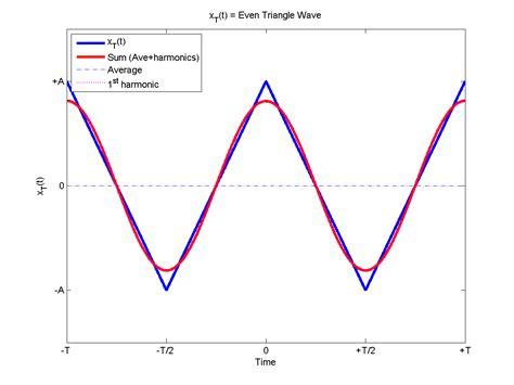 triangle pattern in matlab fourier transform sine wave equation tessshebaylo