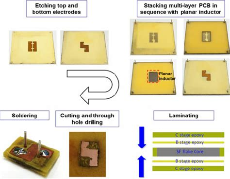 pcb spiral trace inductor fabrication process of pcb embedded planar inductor the lamination