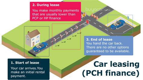 What S The Catch With Pch - buying a car on finance buyacar