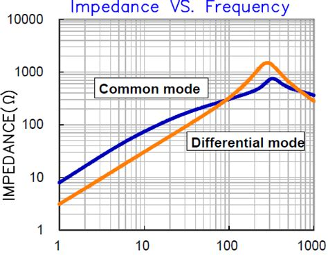 common mode choke theory of operation common mode choke laird 28 images common mode chokes ultra high current power filtering