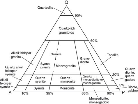 plagioclase ternary diagram qap on topsy one