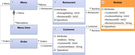 class diagram for restaurant system scenario change your design using visualization and modeling