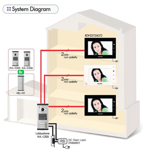 apartment alarm systems canada 28 images security tips