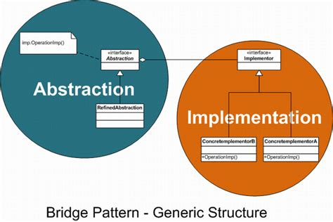 pattern of organization chart bridge design pattern exle in java the best bridge 2017