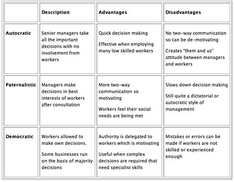 advantages disadvantages of people oriented leadership styles blog 2 situational leadership blog 1 diverse team