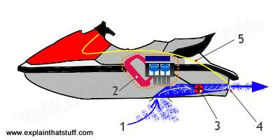 how does a fan boat work how do jet skis work explain that stuff