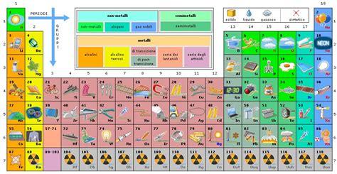 tavola periodica interattiva focus pz lezioni ed esercizi focus tavola periodica