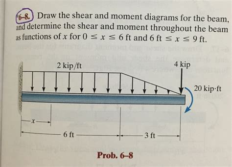 draw the shear and moment diagrams for the beam draw the shear and moment diagrams for the beam a