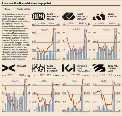 popolare di sondrio borsa i movimenti in borsa delle banche popolari info data