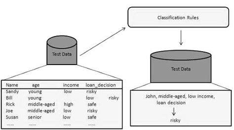 tutorialspoint neural network data mining classification prediction