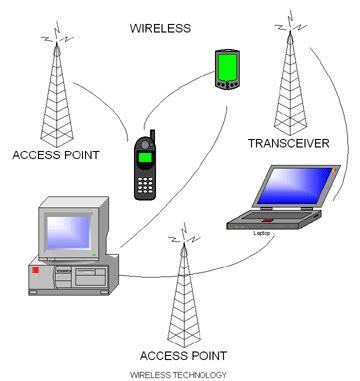 Wireless Engineering by Wireless Technology Cs1105 Reports 2008 Wiki Nus