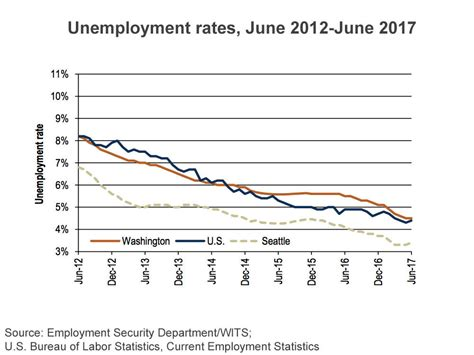 tight labor market limits further decline in northwest
