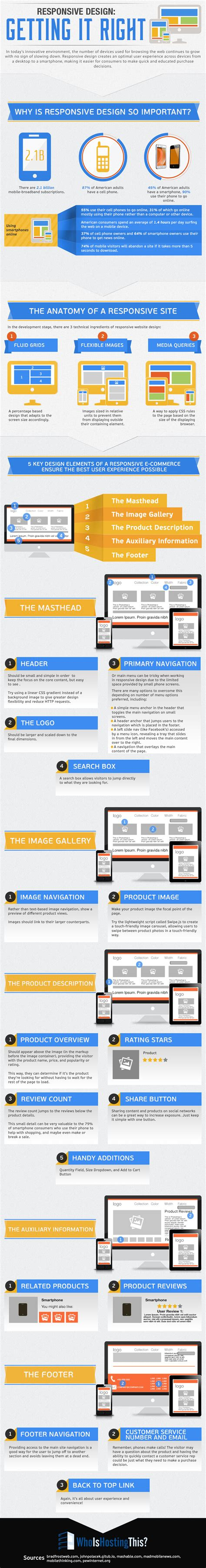 responsive layout infographics responsive design how to get it right infographic