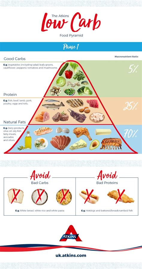 carbohydrates ketogenic diet ketosis pyramid atkins low carb diet