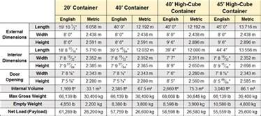 40 foot shipping container dimensions