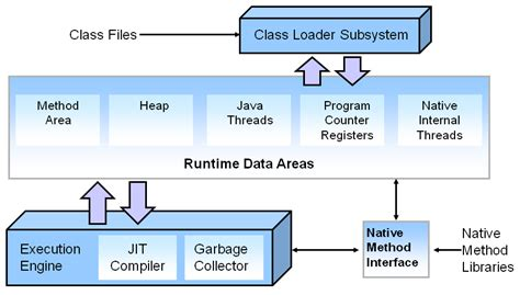 java memory diagram jvm diagram in java choice image how to guide and refrence