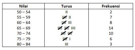 membuat tabel distribusi frekuensi dari histogram cara membuat diagram histogram dan poligon frekuensi