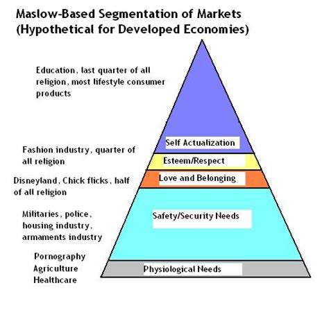 inbanking marche maslow for market segmentation