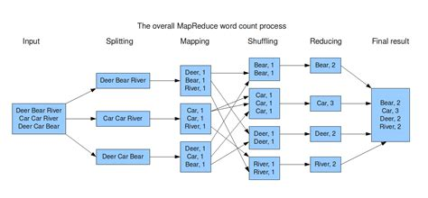 mapreduce workflow mapreduce archives what s big data