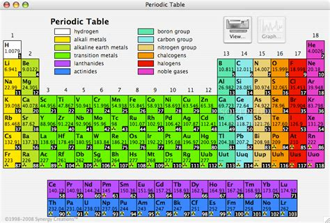 Color Coding The Periodic Table by 301 Moved Permanently