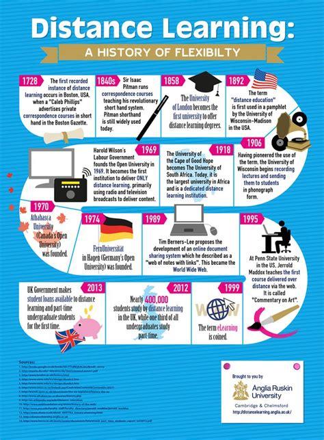 design inspiration timeline timeline design inspiration timeline design pinterest